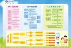 中国移动业务流程图图片